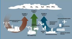 GHG 300x164 Dos nuevos estándares del GHG Protocol permitirán avanzar en la medición, gestión y comunicación de las emisiones de gases de efecto invernadero