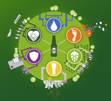 Informe Sostenibilidad 2015 Heineken