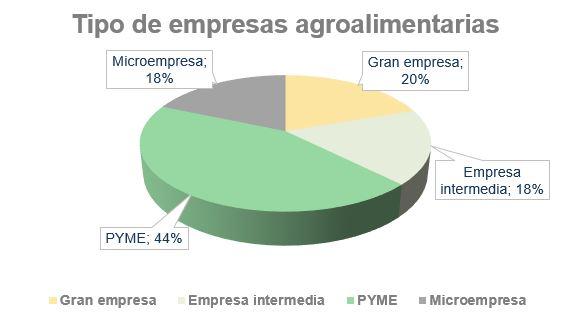 Tipo de empresas agroalimentarias